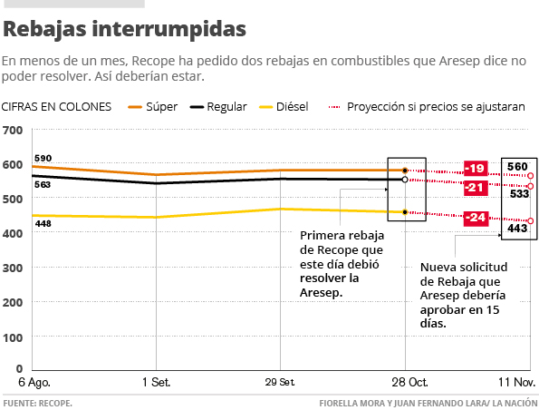 The graph by La Nacion shows how gasoline prices are stalled